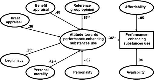 Predicting attitude towards performance enhancing