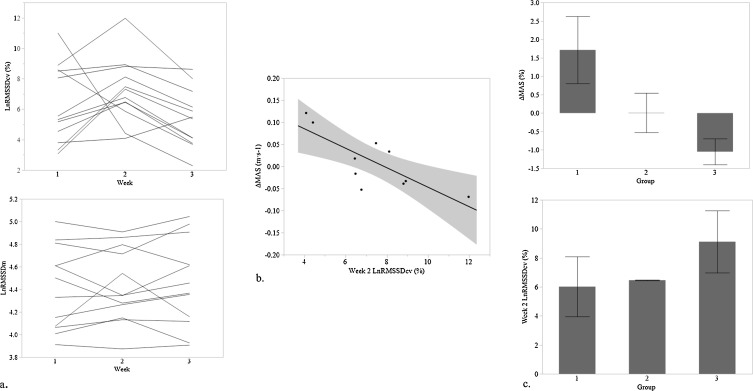 Effects of varying training load on heart rate variability
