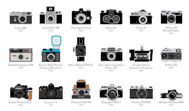 Les 100 appareils qui ont fait l'Histoire de la photo
