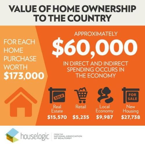 Impact of Homeownership