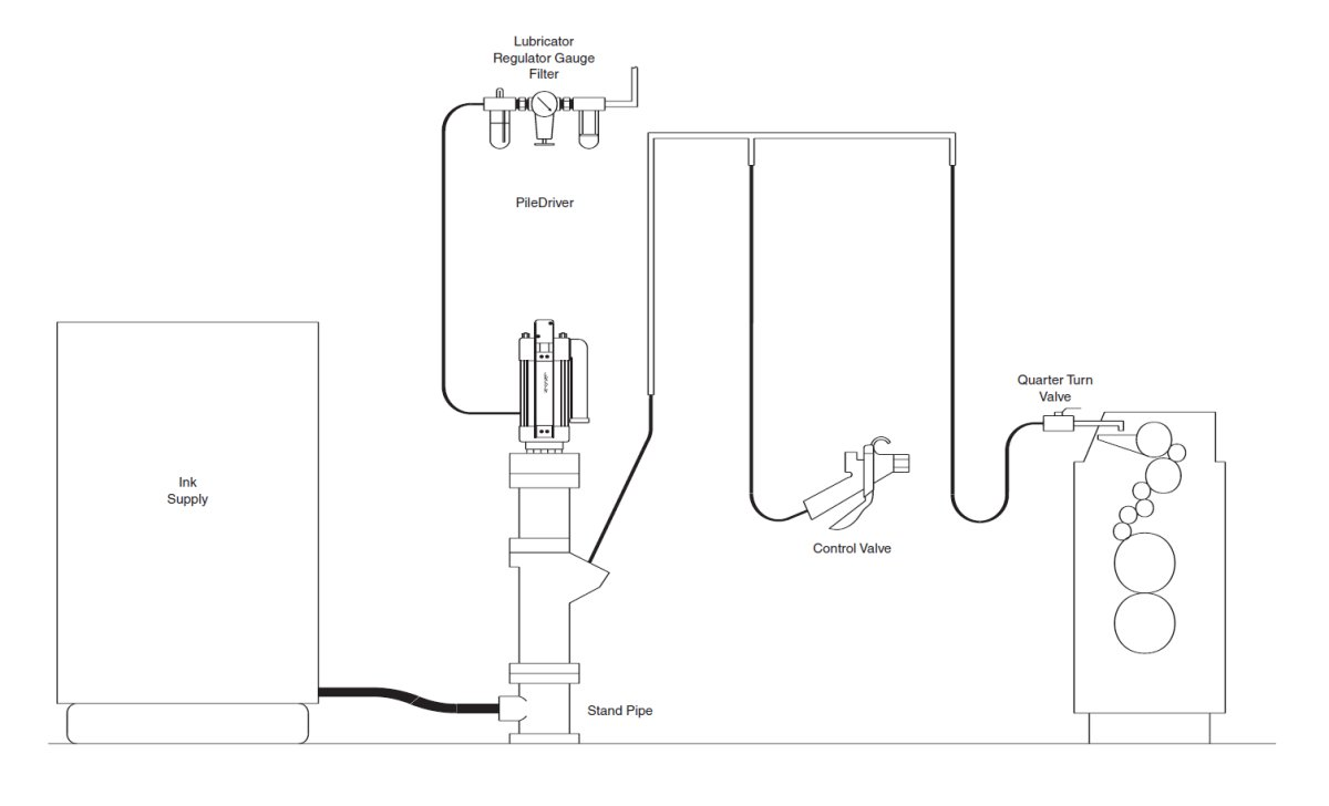 hight resolution of material is transferred from its original container to another point typically the simple transfer of low viscosity fluids through relatively short supply