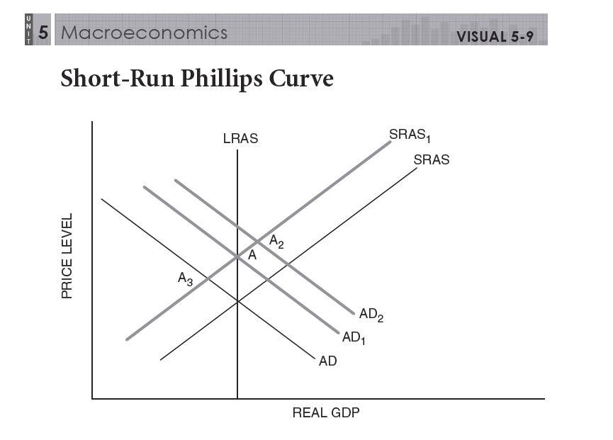 Macro Unit 5 Monetary & Fiscal Combinations: Economic