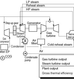 the schematic flow diagram of this system and the sectional structure of the gt as a core engine are shown  [ 1665 x 1098 Pixel ]