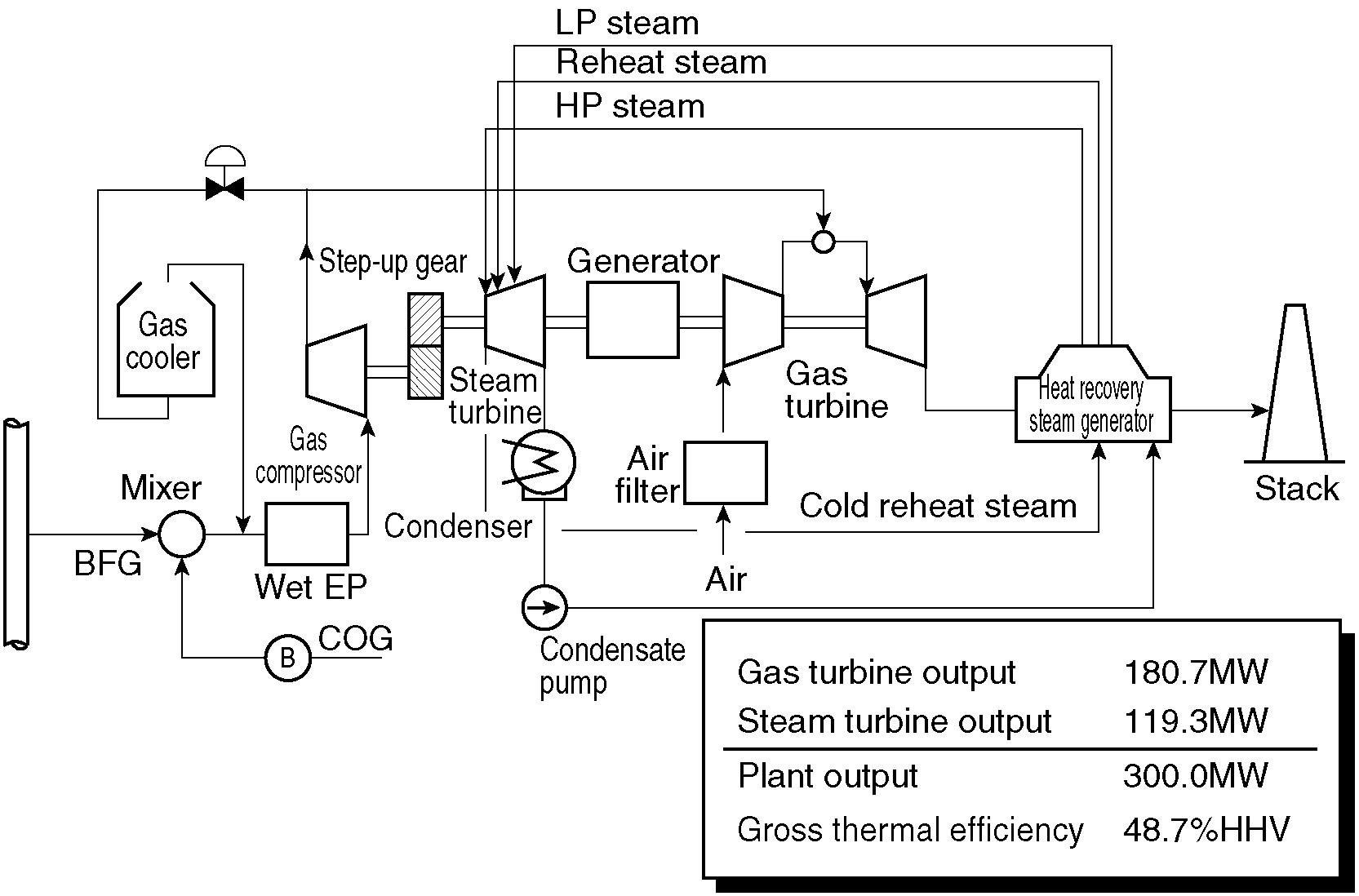 hight resolution of the schematic flow diagram of this system and the sectional structure of the gt as a core engine are shown