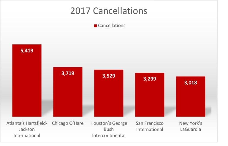 2017 Flight Cancellations