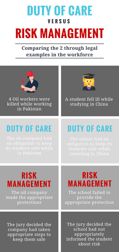 Risk Management vs Duty of Care Infographic