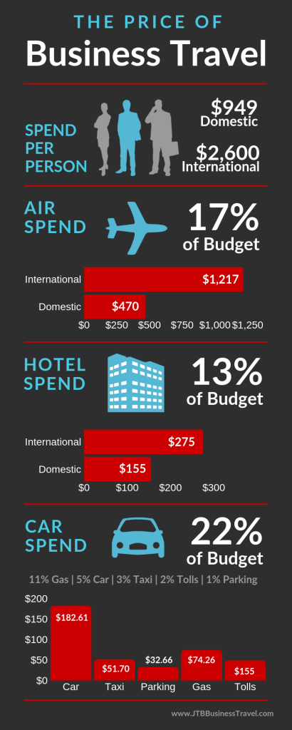 The Cost of Business Travel