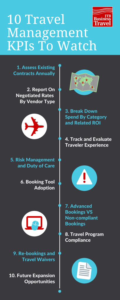 Travel Management KPI Infographic