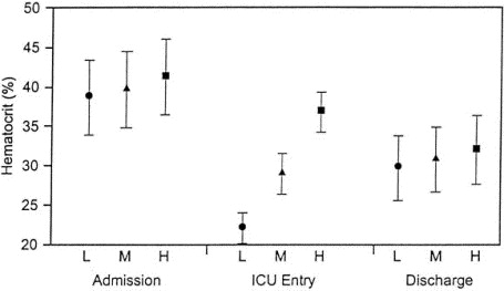 Hematocrit value on intensive care unit entry influences