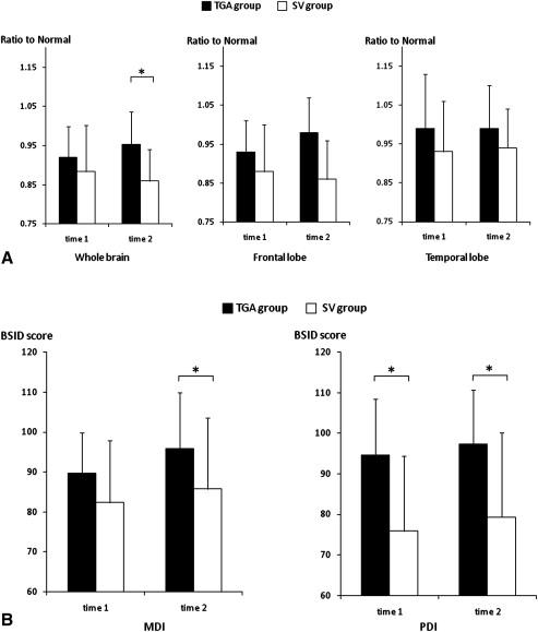 The improvement of hypoxia correlates with neuroanatomic