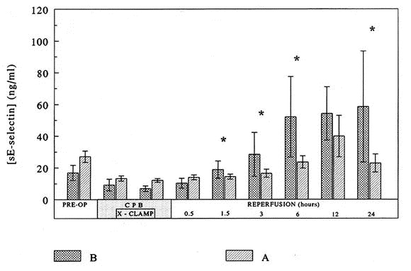 References in Influence of Duraflo II heparin-treated