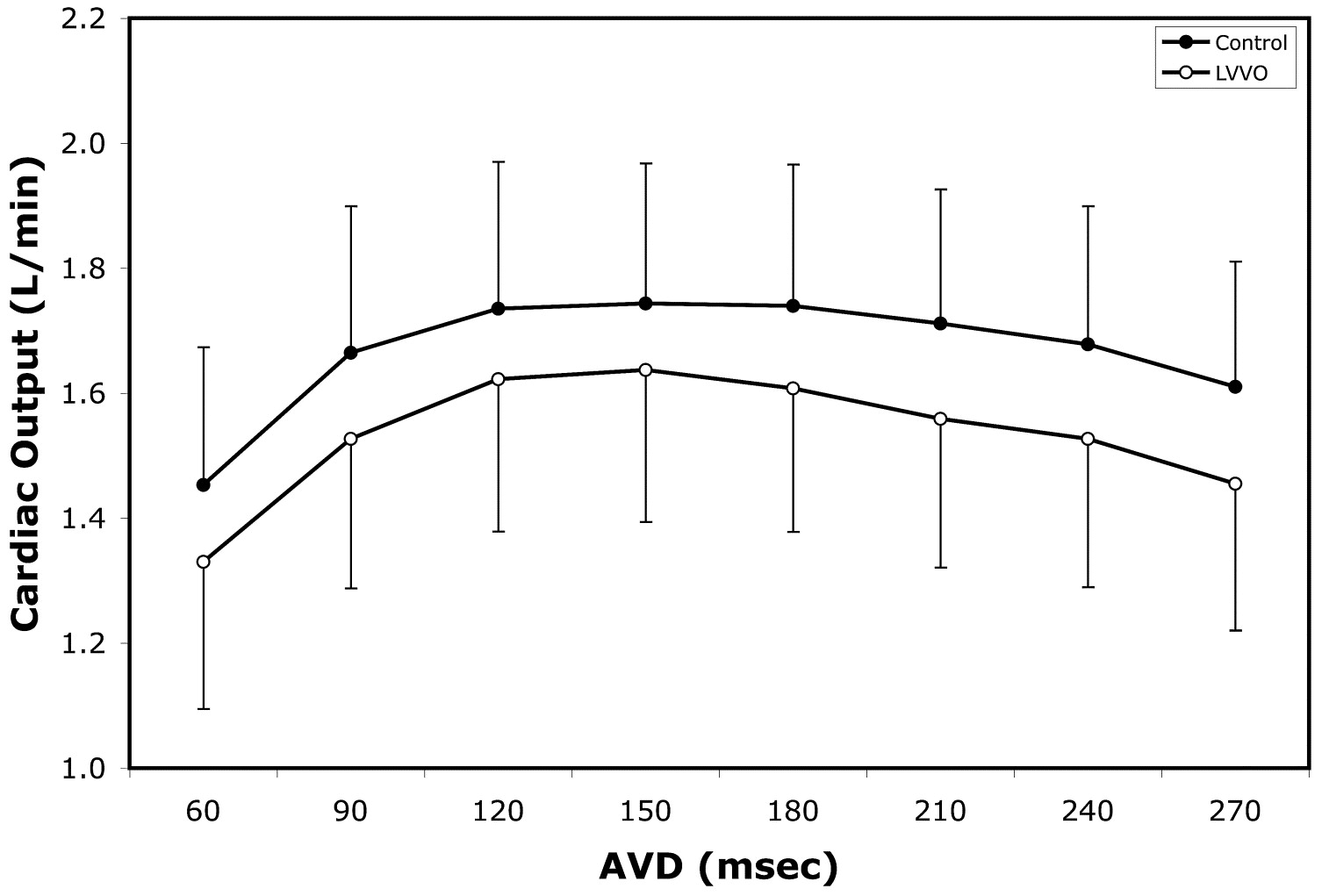 Load dependence of cardiac output in biventricular pacing