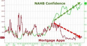 Homebuilder Confidence Rose to the Highest In Decade