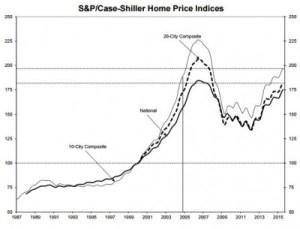S&P Case Shiller IndexS and P Case Shiller Index