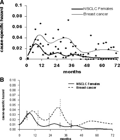 Recurrence Dynamics for Non–Small-Cell Lung Cancer: Effect