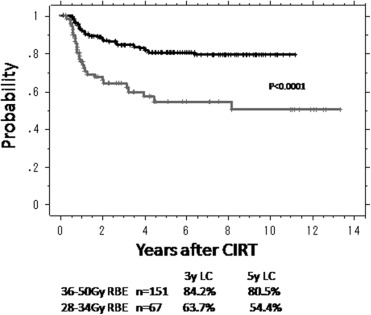 A Dose Escalation Clinical Trial of Single-Fraction Carbon