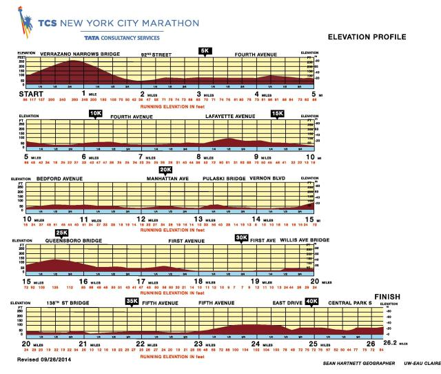 NYC Marathon Elevation Profile_2014-page-001