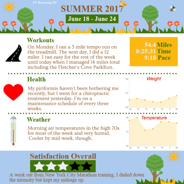 2017 Summer - Week 7 Infographic
