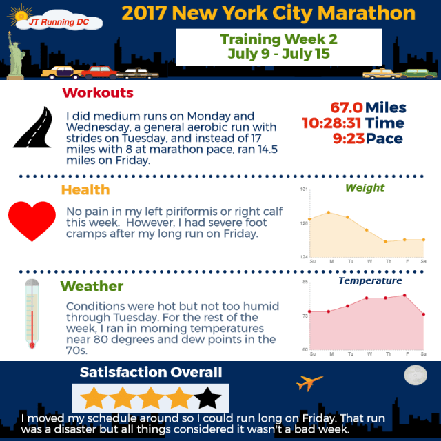2017 NYCM Infographic - Week 2