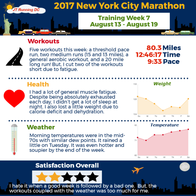 2017 NYCM Infographic - Week 7