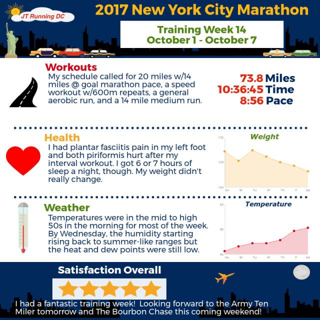 2017 NYCM Infographic - Week 14