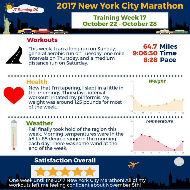 2017 NYCM Infographic - Week 17
