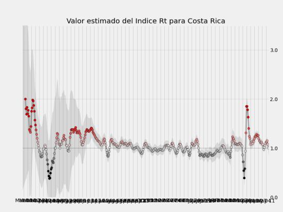 Indice r0 calculado para cada día desde el inicio de la Pandemia en Costa Rica