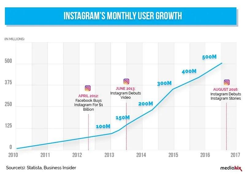 01- Instagram-Crecimiento mensual del usuario-500 millones