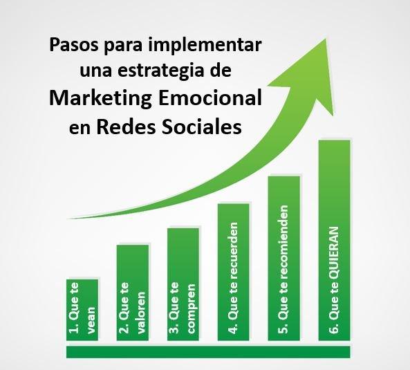 Pasos para implementar estrategia de Marketing Emocional en Redes Sociales Ajustado