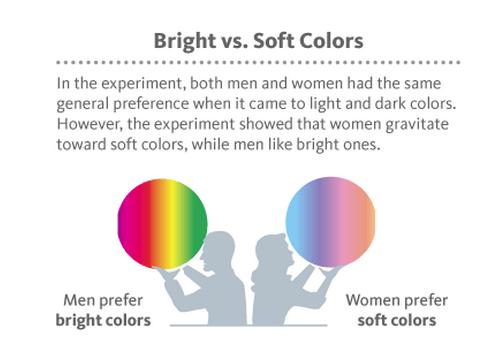 Preferencia de colores por género