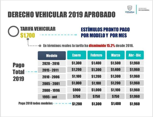 Invitan A Aprovechar Descuento En Derecho Vehicular 2019