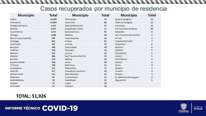 COVID-19: Acumula estado 60,537 contagios y 5,852 defunciones 9