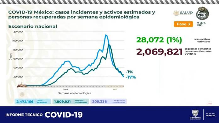 COVID-19: Acumula estado 60,537 contagios y 5,852 defunciones 15