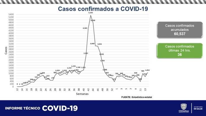 COVID-19: Acumula estado 60,537 contagios y 5,852 defunciones 1