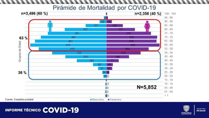 COVID-19: Acumula estado 60,537 contagios y 5,852 defunciones 12