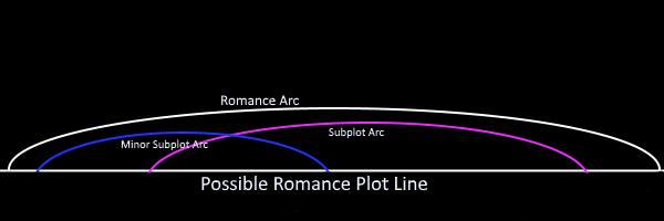 romance-arc