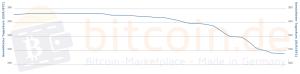 Bitcoin-Kursentwicklung vom 13. - 20. September 2014