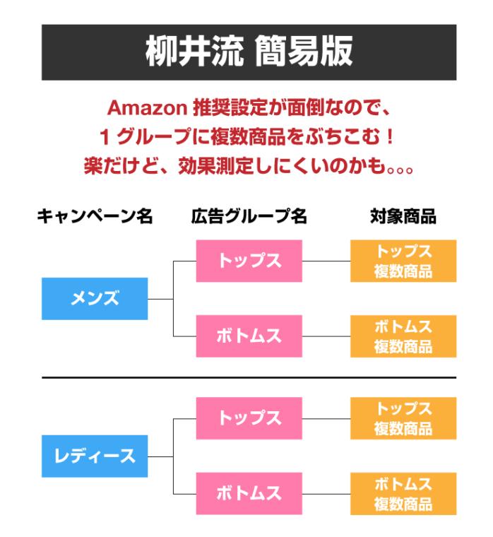 Amazonスポンサープロダクト設置2