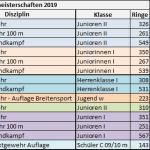 Ergebnisse 2019