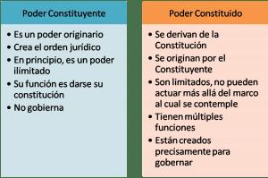 Poder Constituyente Originario