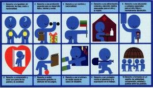 5 Clases de Derechos
