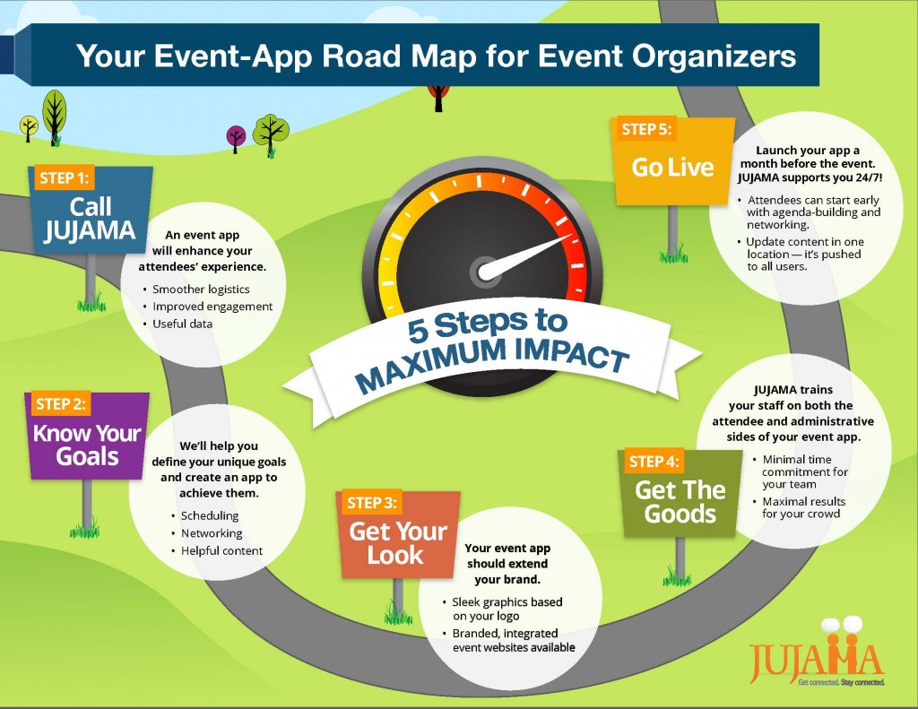 Your Event App Road Map For Event Organizers
