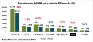 exportaciones del noa 2013