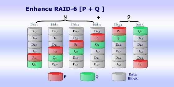 RAID 6: ecco perchè