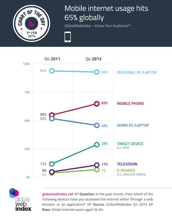 Mobile internet usage hits 65% globally