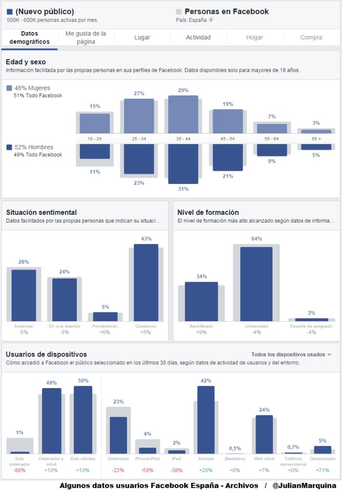 Algunos datos usuarios Facebook España - Archivos