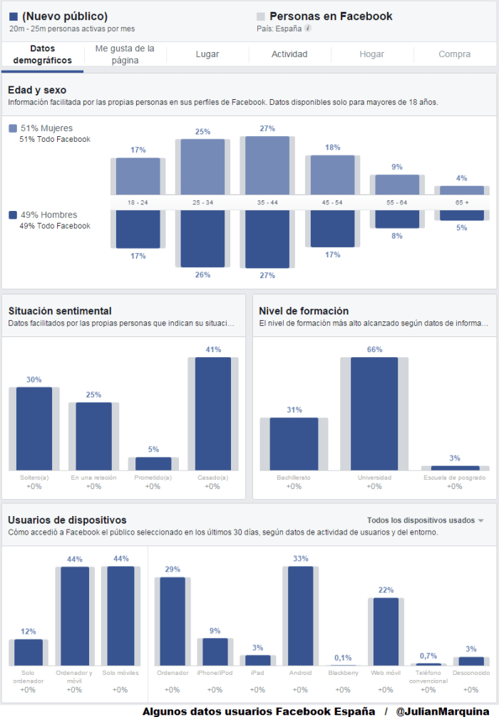 Algunos datos usuarios Facebook España