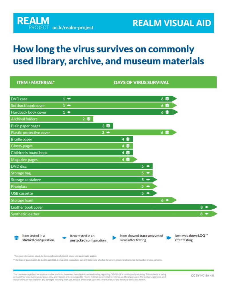 Ayuda visual para saber el tiempo que sobrevive el coronavirus en los principales materiales de archivos, bibliotecas y museos
