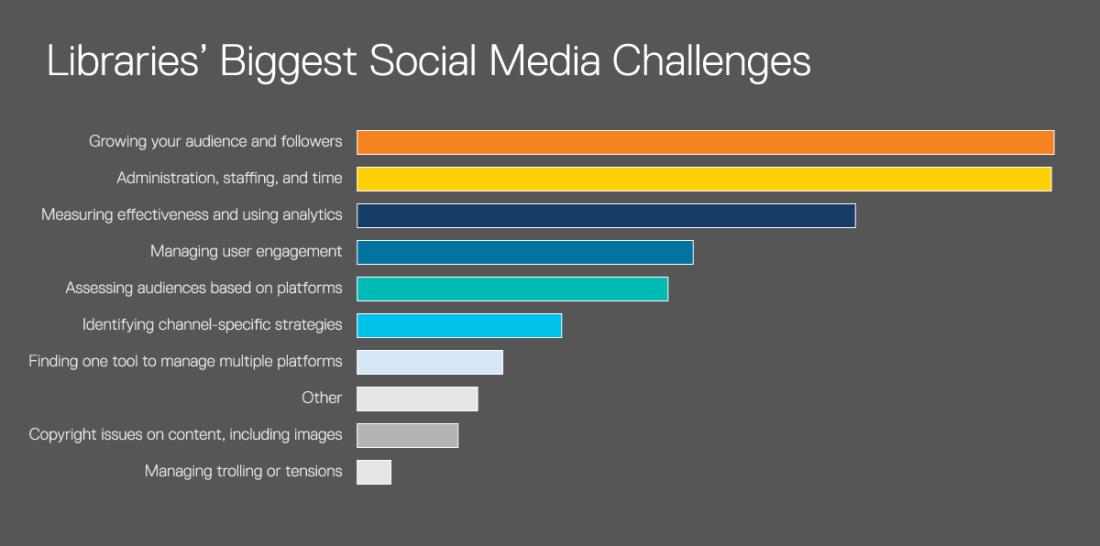 Cuáles son los mayores retos de las bibliotecas en redes sociales