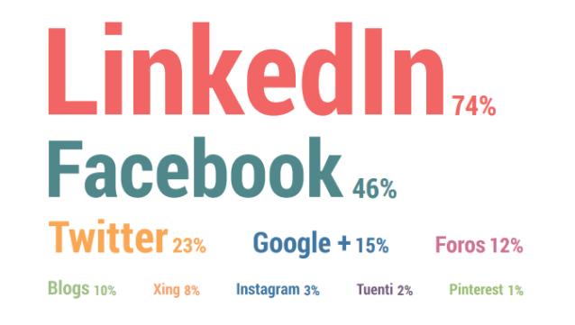 ¿En qué Redes Sociales comunicarías abiertamente que estás buscando empleo?